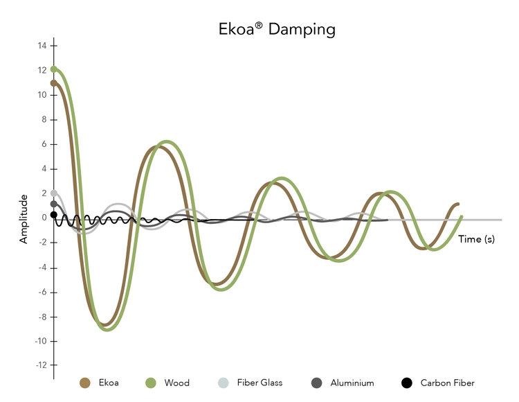 Vibration Damping Chart