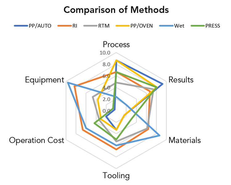Comparing Composite Manufacturing Pros & Cons Chart