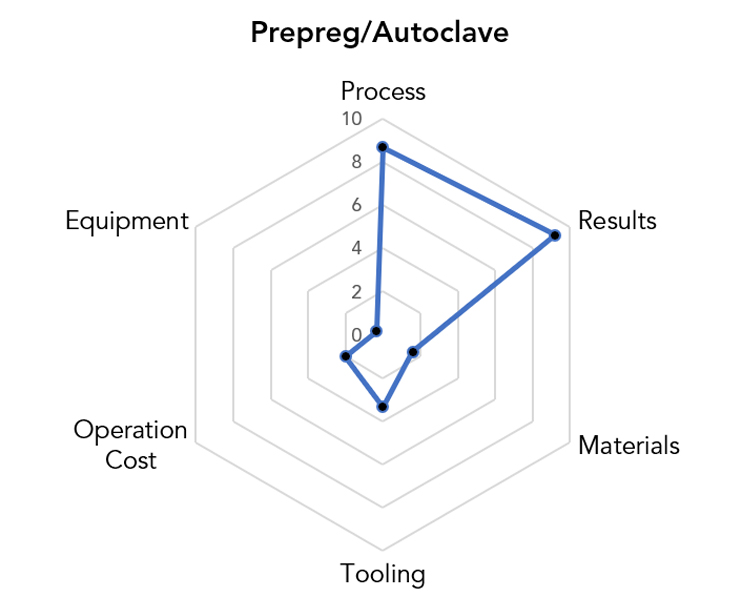 Prepreg/Autoclave Manufacturing Pros & Cons Chart