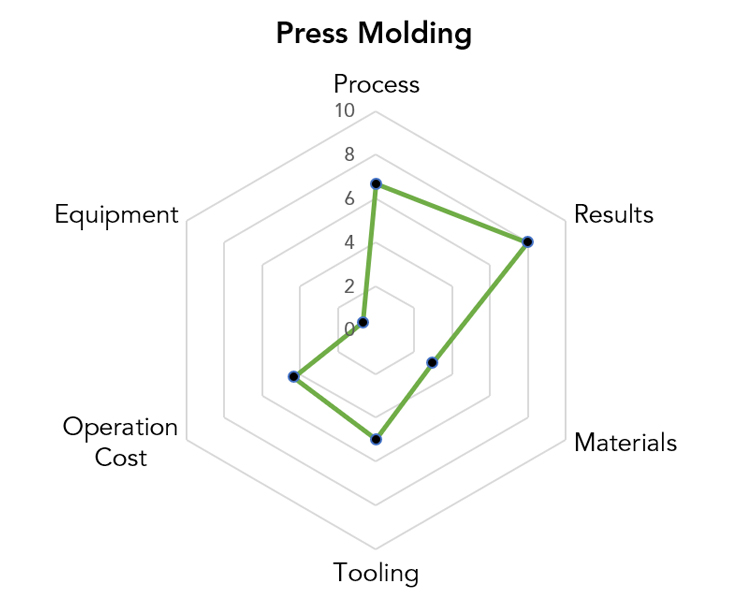 Press Molding Manufacturing Pros & Cons Chart