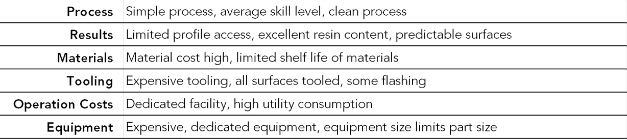 Press Molding Manufacturing Pros & Cons Summary