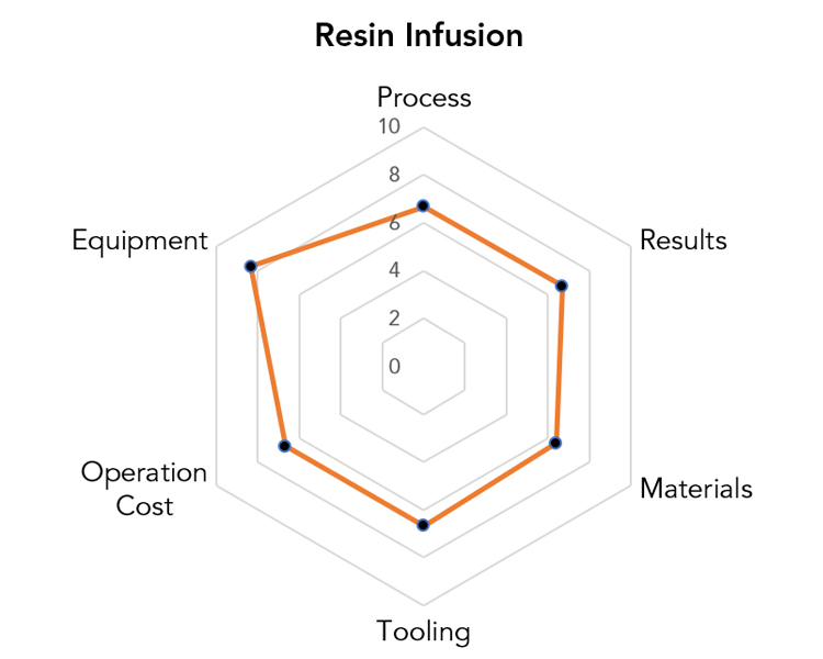 Resin Infusion Manufacturing Pros & Cons Chart