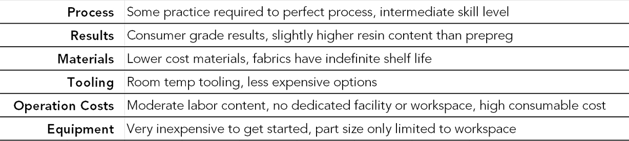Resin Infusion Manufacturing Pros & Cons Summary