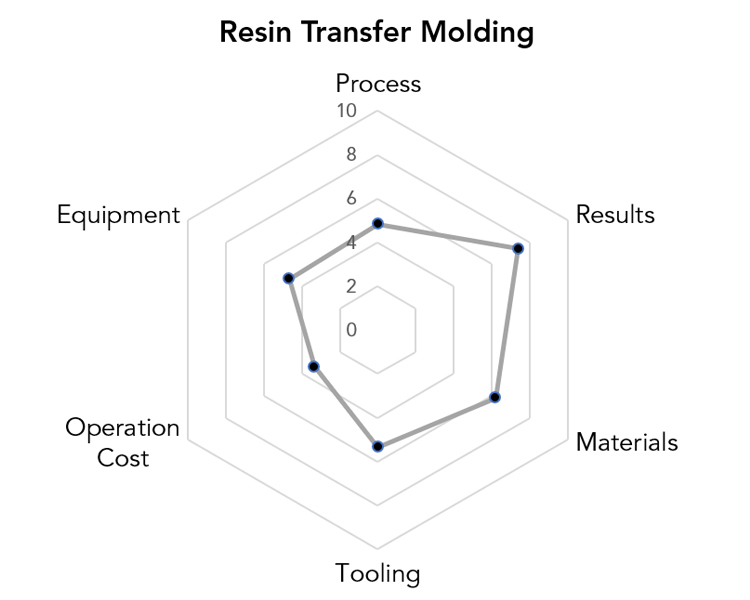 Resin Transfer Molding Manufacturing Pros & Cons Chart