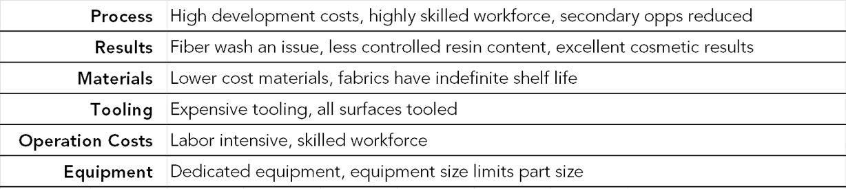 Resin Transfer Molding Manufacturing Pros & Cons Summary