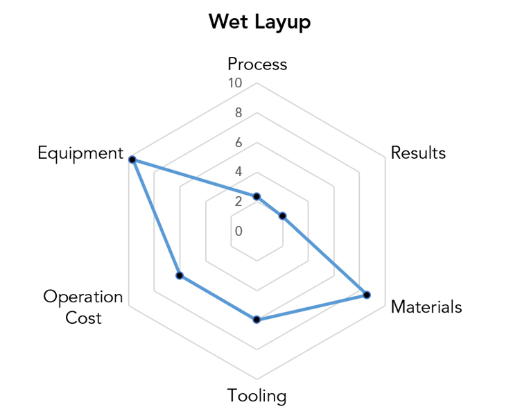 Wet Layup Manufacturing Pros & Cons Chart