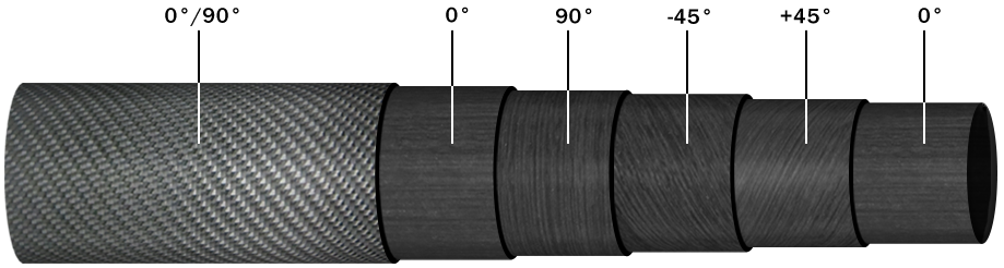 Orientation of Layers in Tubing Exposed