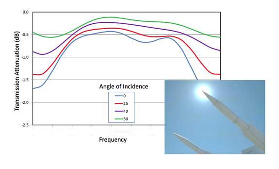 Radome Performance Graph